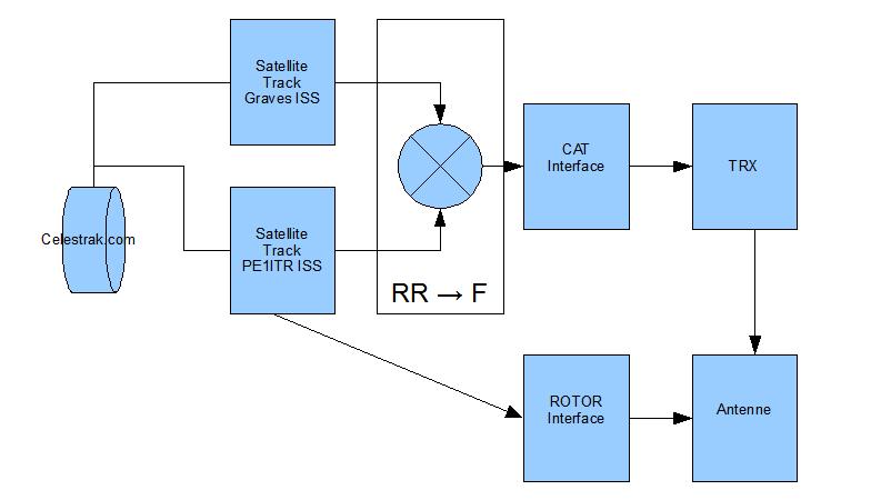 PE1ITR - Satellite Scatter